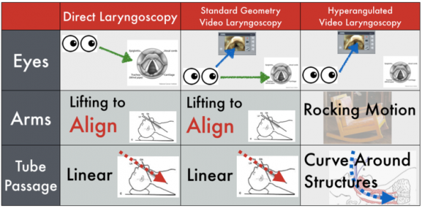 Video versus Direct Laryngoscopy: Calling for Truce in the