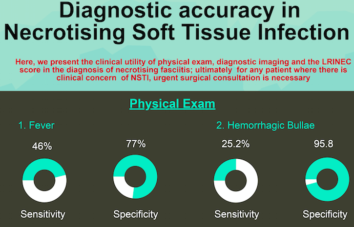Diagnosis of Necrotising Soft Tissue Infection