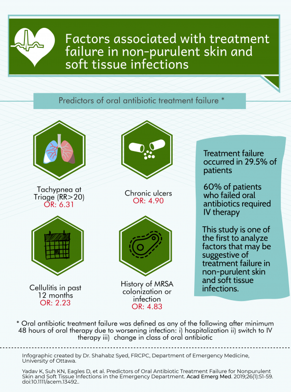 soft tissue infections