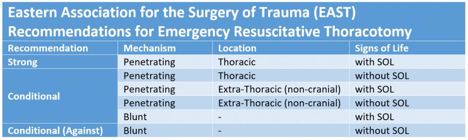 emergency resuscitative thoracotomy