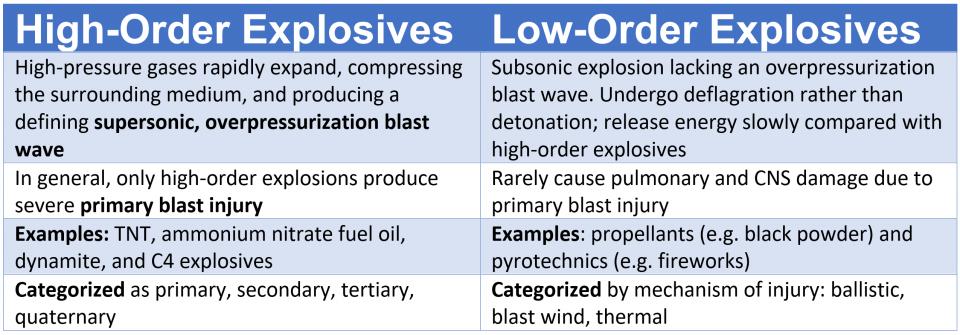blast injuries