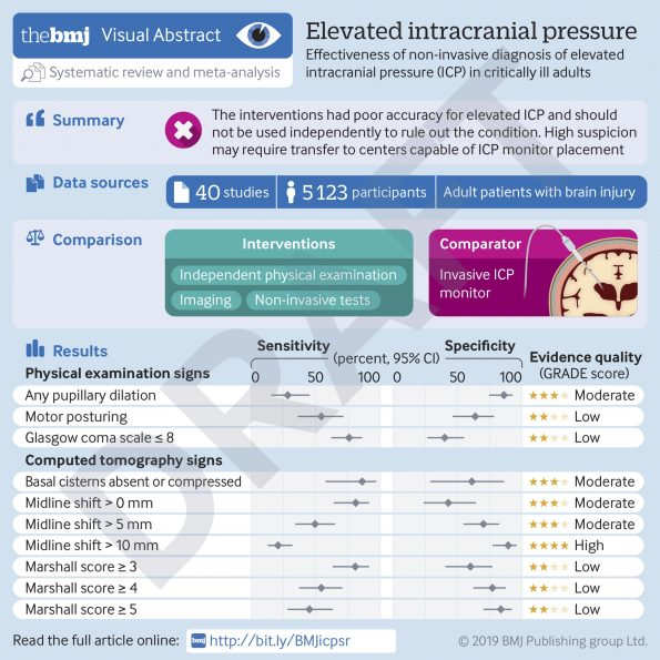 Diagnosis of Elevated Intracranial Pressure in Critically Ill Patients