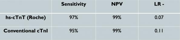 High Sensitivity Cardiac Troponin Testing in ACS