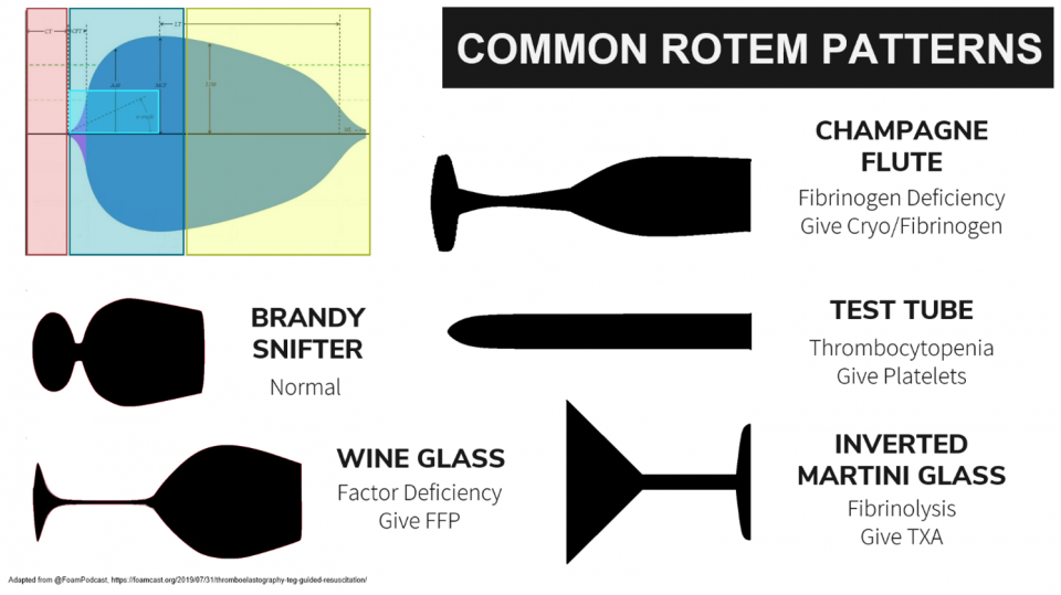 Approach to ROTEM