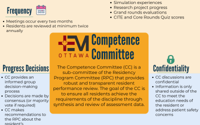 A Crash Course on Competence Committees