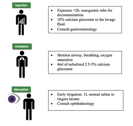 Hydrofluoric Acid Inhalation