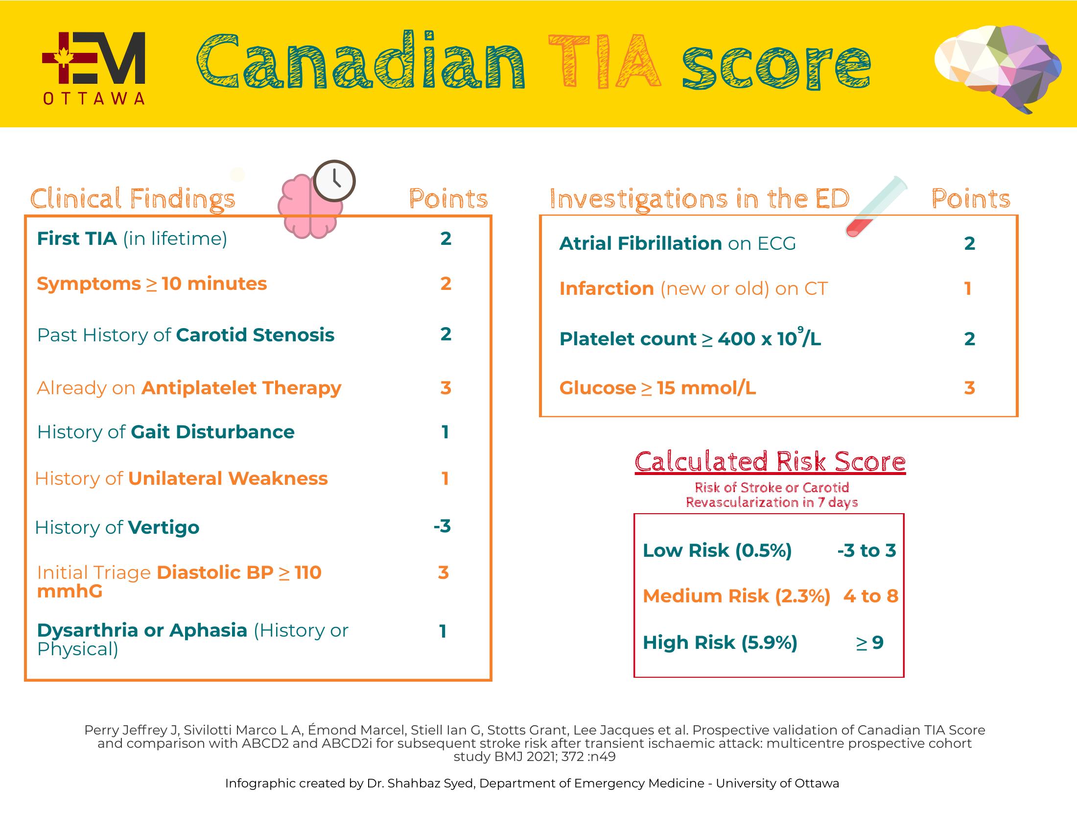 Canadian TIA score