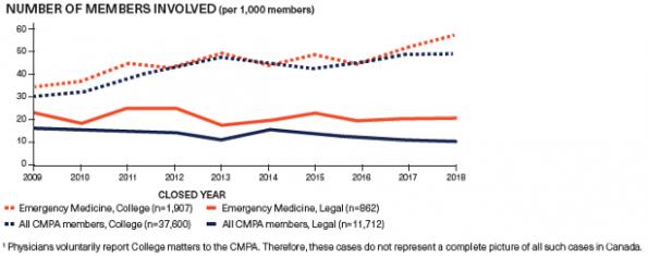 Patient Complaints per year per specialty